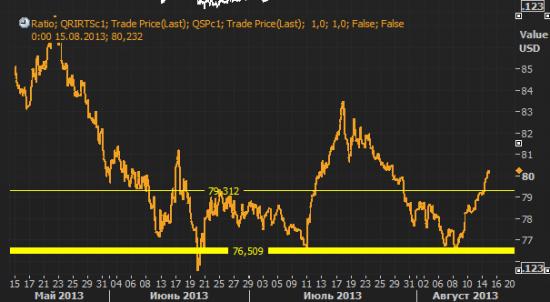 РФР продолжает догонять S&P500