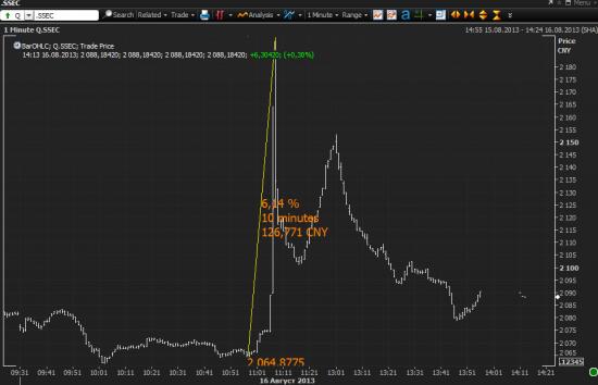Shanghai Composite сегодня в течение 10 минут +6%