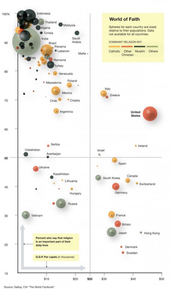 Связь роли религии в обществе и экономического развития