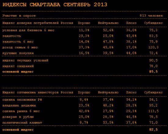 Индекс доверия потребителей России сентябрь 2013