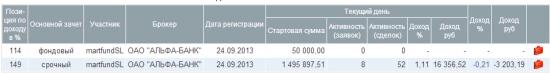 Дневник ЛЧИ 2013. День 5.