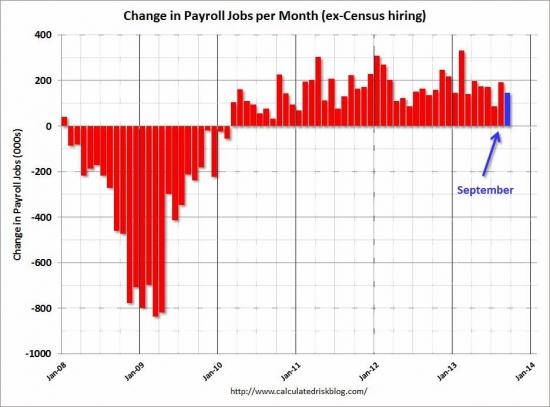 Данные по рынку труда США за сентябрь 2013