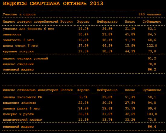 Индекс доверия потребителей смартлаб октябрь 2013