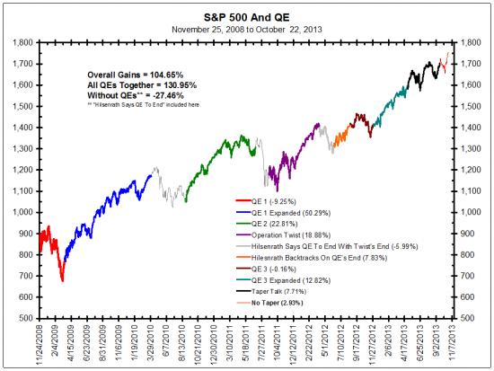 Как QE повлияло на рынок?