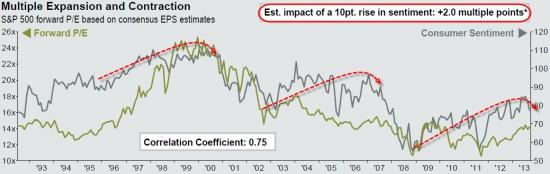 Корреляция Доверия потребителей и рынка акций