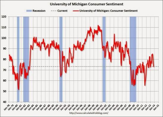 Доверие потребителей США - минимальное в 2013 году.