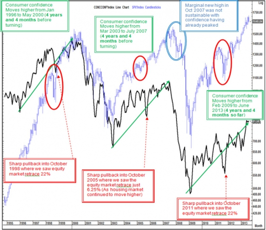 Доверие потребителей и влияние на рынок акций