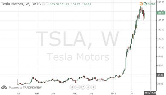 Tesla Motors. Недельный график