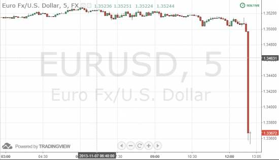 ЕЦБ снизил ставку на 0,25%. Евро вниз на 100 пунктов