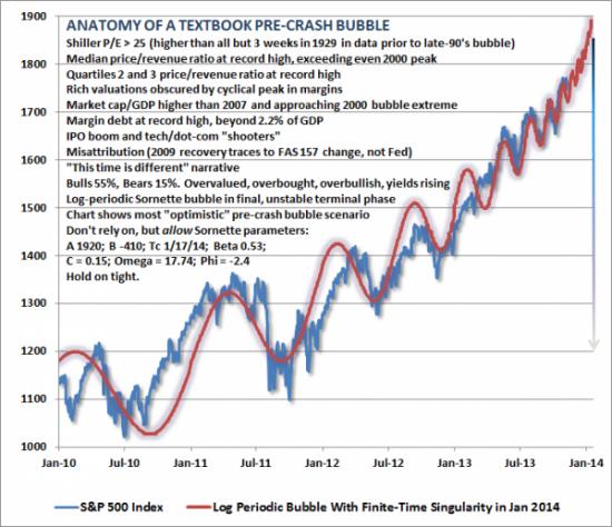 пузырь на S&P500