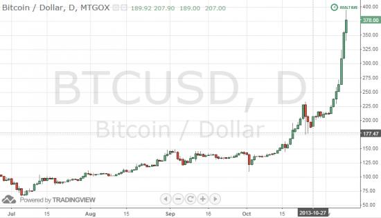 График биткоинов