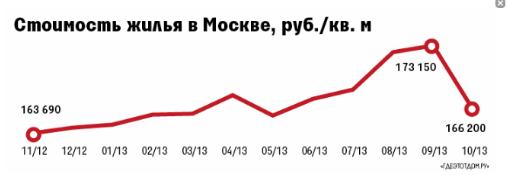 Состояние рынка недвижимости Москвы ухудшается