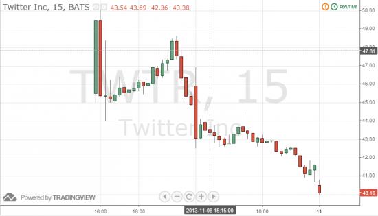 График акций твиттера