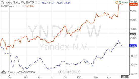 График акций Яндекс