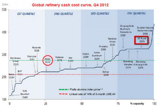 Aluminium Cash Cost
