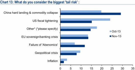 Глобальные управляющие активами назвали главный риск