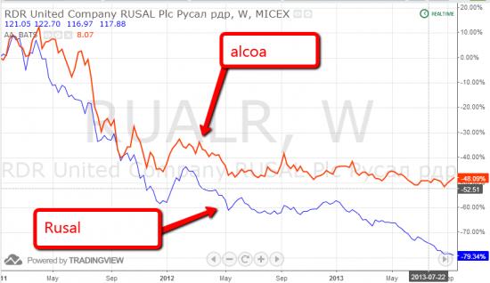 фундаментальный анализ акций Русала