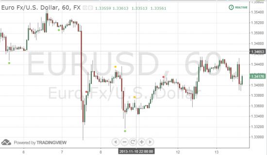 Причина падения евро сегодня