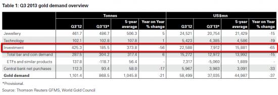 Структура спроса на золото 2013