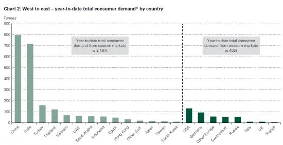 Страны, основные потребители золота