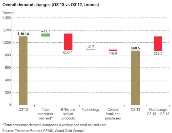Спрос на золото в 3 квартале 2013