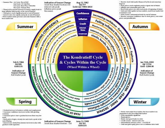 Фазы Цикла Кондратьева