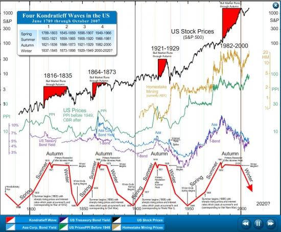 Циклы Кондратьева на примере США