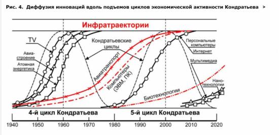 Циклы Кондратьева и Инновации