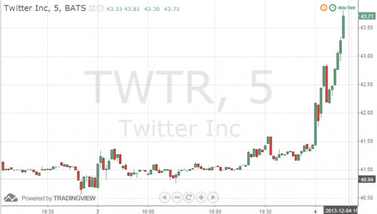 Твиттер взорвался! +5% сегодня