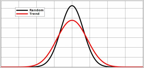 Статистическое преимущество тренда