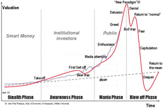 Модель финансового пузыря