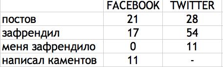 Раскрутка в социальных медиа (SMM)