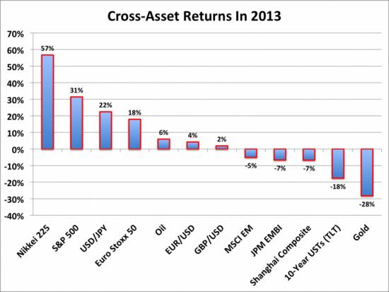 Лучшие и худшие активы 2013 года