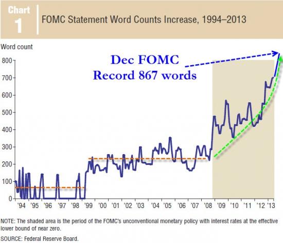 Как менялась длина текста сопроводительного комментария FOMC к решению по процентной ставке?