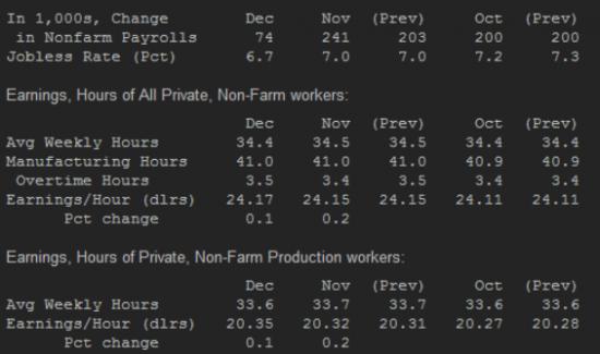 Отчет по рынку труда хуже прогнозов