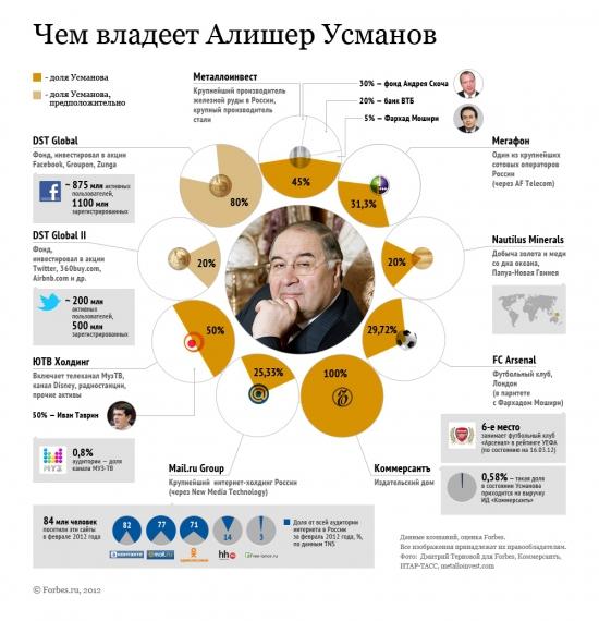 Чем владеет Алишер Усманов?