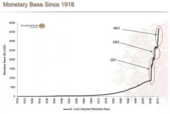 Изменение денежной базы за время  QE