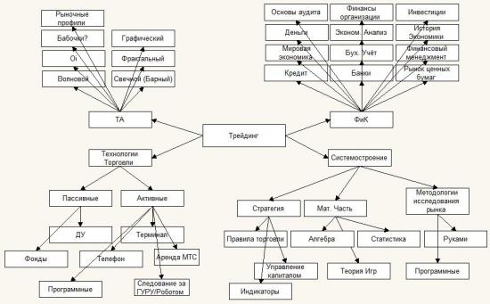 Трейдинг: Схема навыков