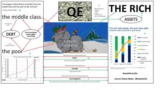 Как QE влияет на благосостояние богатых и бедных?