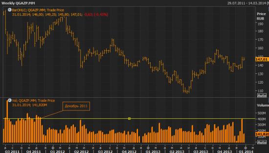 Акции Газпрома. Интересные течения.
