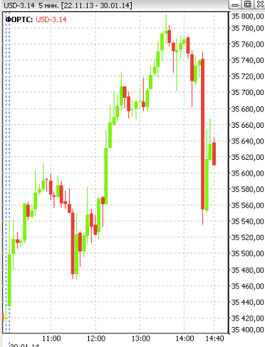 Что это было с доллар рублем?:)