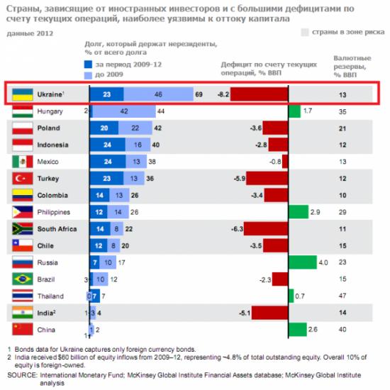 Кризис валют развивающихся стран