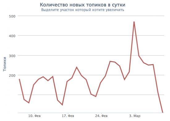 Крымский кризис. Активность на смартлабе во время кризиса.