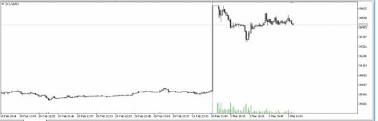 Планка на фьючерсе доллар рубль 3 марта 2014 года