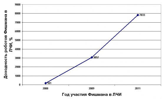 Результаты Фишмана на ЛЧИ