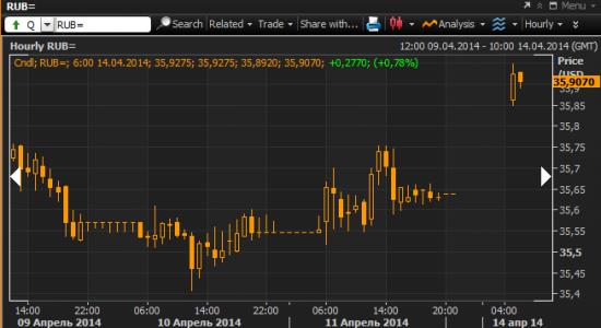 Доллар рубль +0,8% до открытия торгов