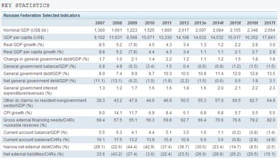 Почему S&P снизило рейтинг России?