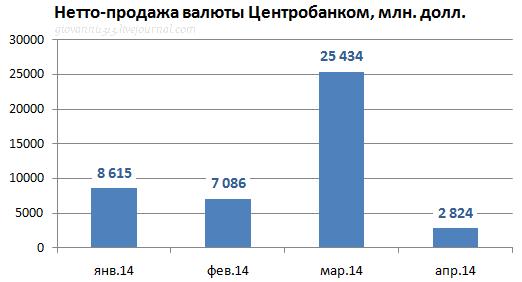Интервенции Центробанка 2014
