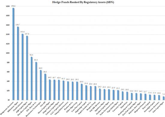 Крупнейшие хедж-фонды по размеру активов (2014 год)