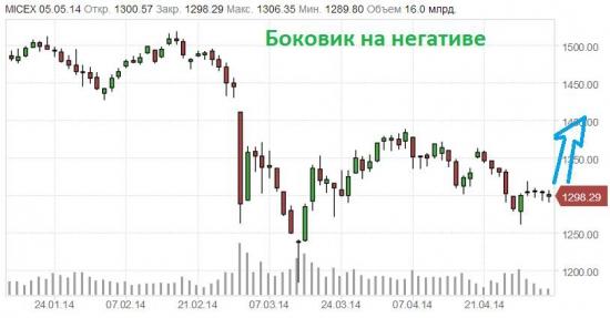 Элвис Марламов ждет роста российского рынка